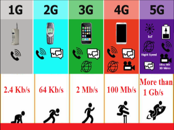 mean between 1G, 2G, 3G, 4G and 5G?